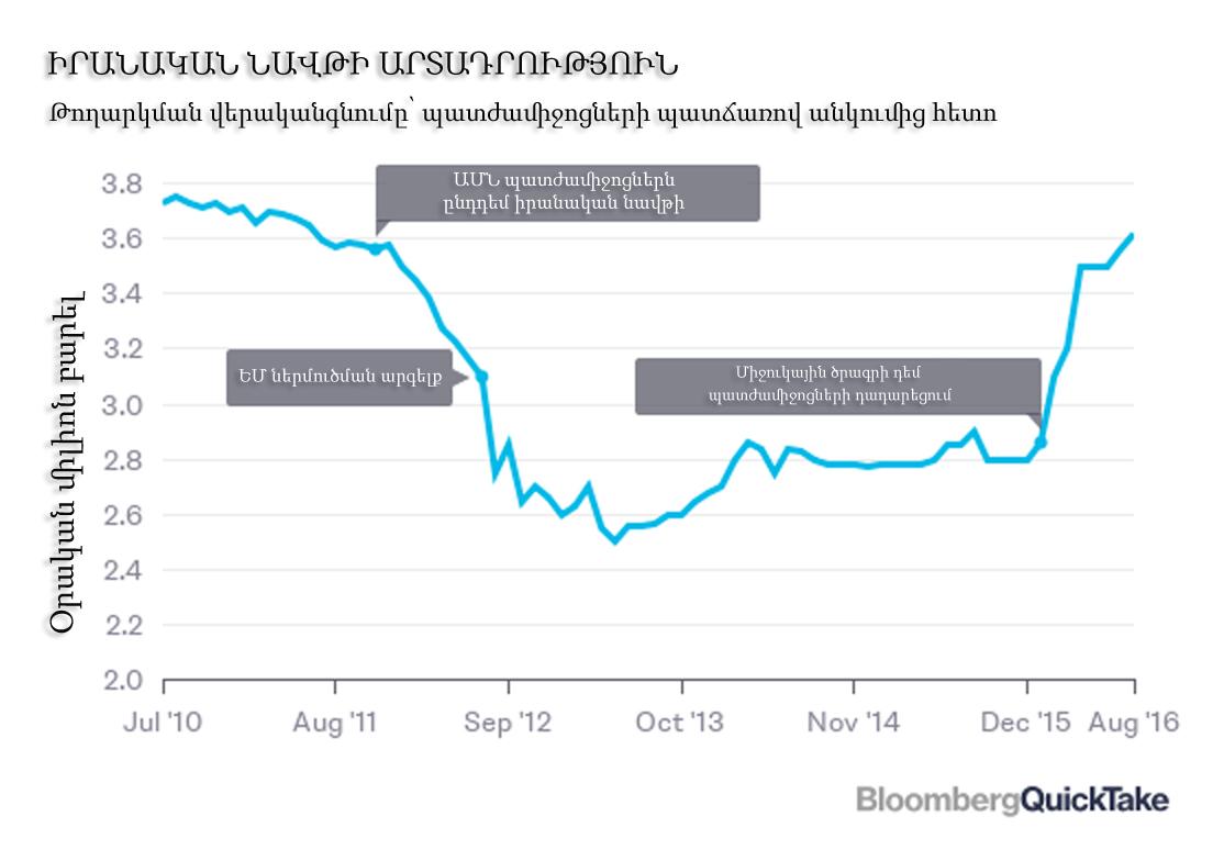 Bloomberg_Iran_Oil_Arm