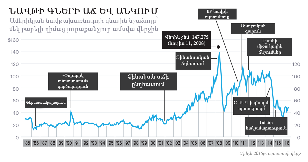 Oil Prices_1200x_Arm